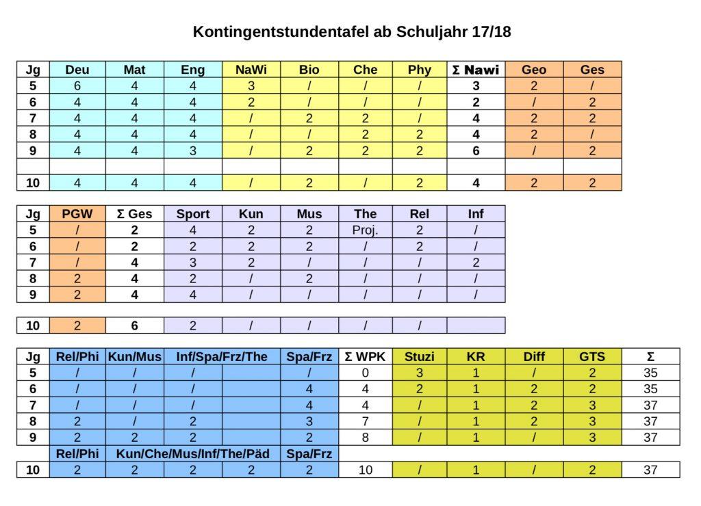 Stundentafel Goethe Gymnasium